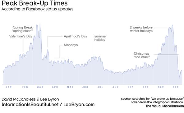 saison rupture graphique fréquence