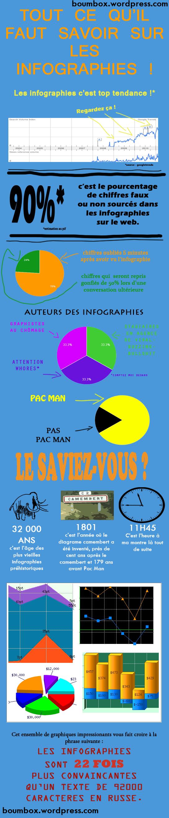 infographie tout ce qu'il faut savoir sur les infographics